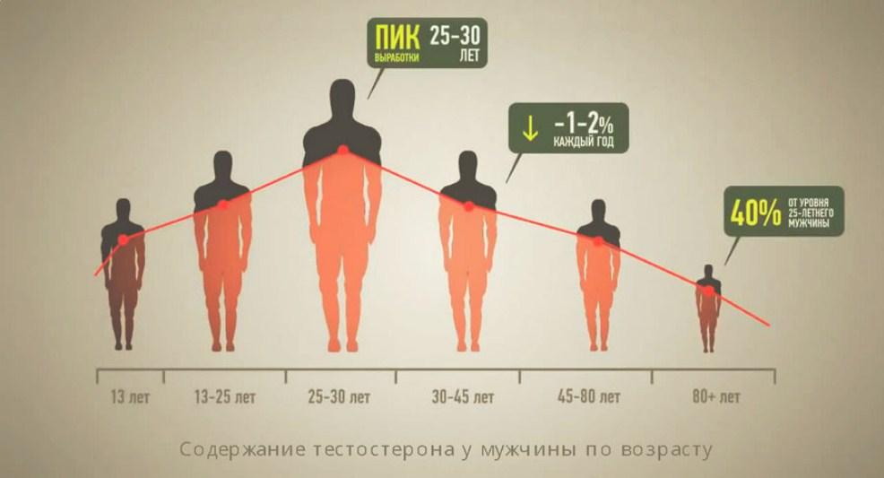 Нормальные показатели тестостерона для организма