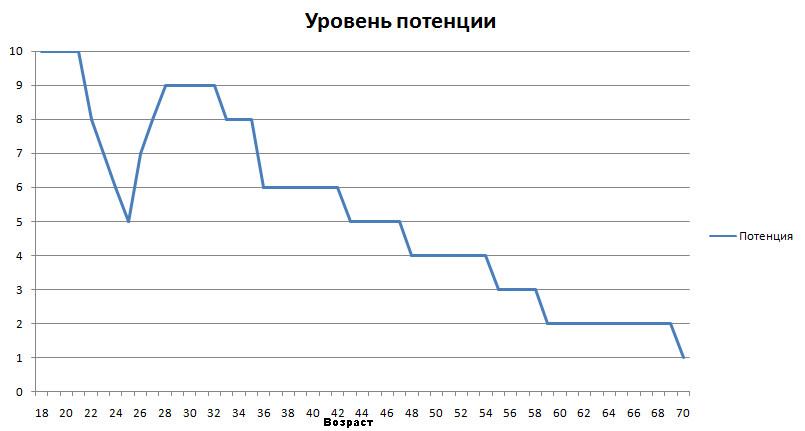 График зависимости потенции от возраста (приблизительный)