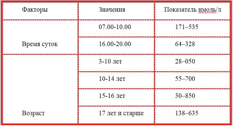 нормы кортизола